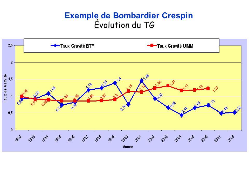 Exemple de Bombardier Crespin Évolution du TG