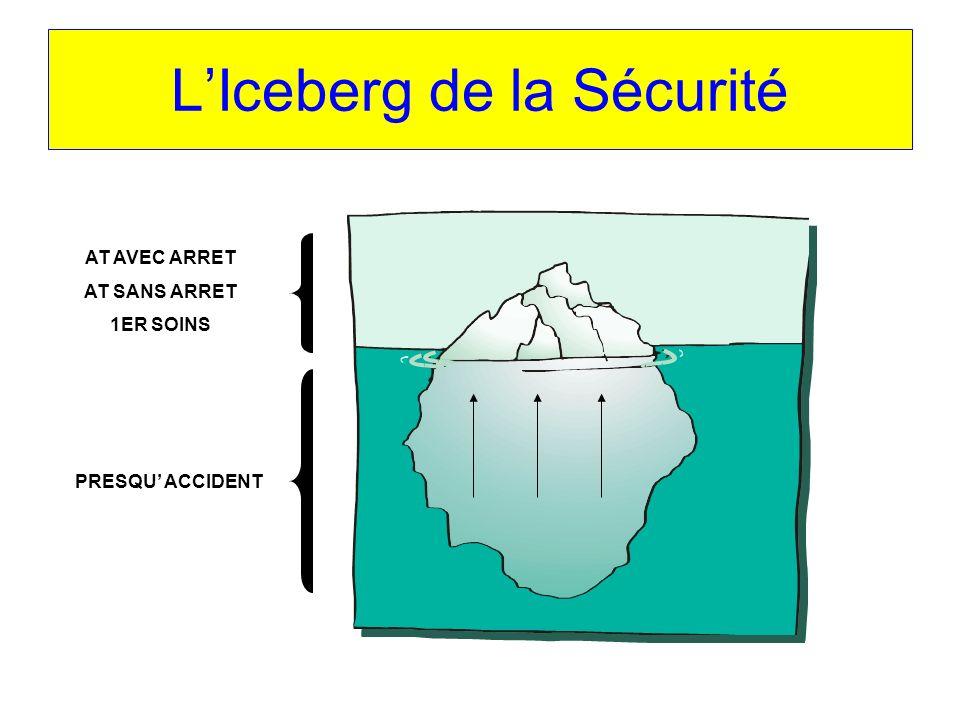 LIceberg de la Sécurité PRESQU ACCIDENT AT AVEC ARRET AT SANS ARRET 1ER SOINS