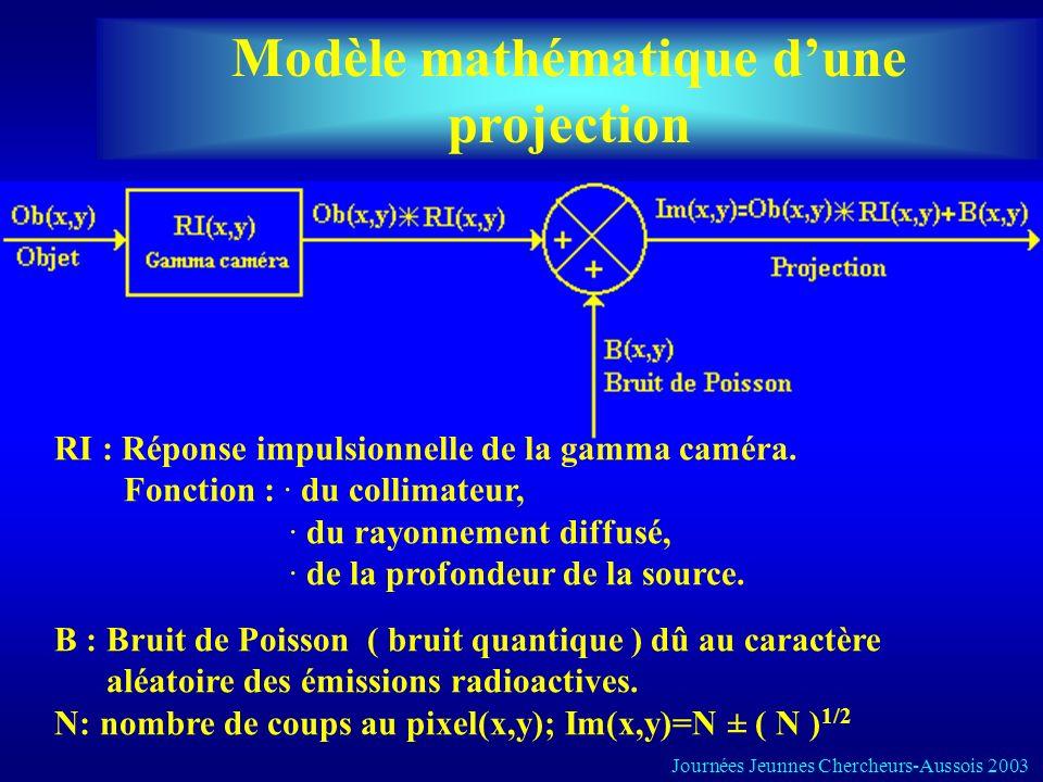 Modèle mathématique dune projection RI : Réponse impulsionnelle de la gamma caméra. Fonction : · du collimateur, · du rayonnement diffusé, · de la pro