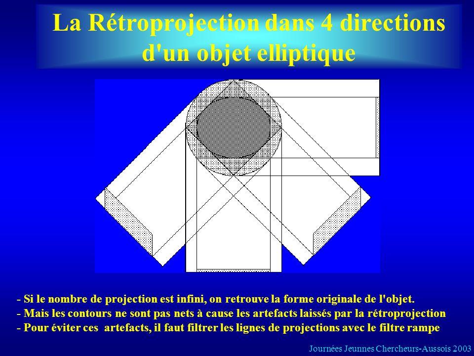 La Rétroprojection dans 4 directions d'un objet elliptique - Si le nombre de projection est infini, on retrouve la forme originale de l'objet. - Mais