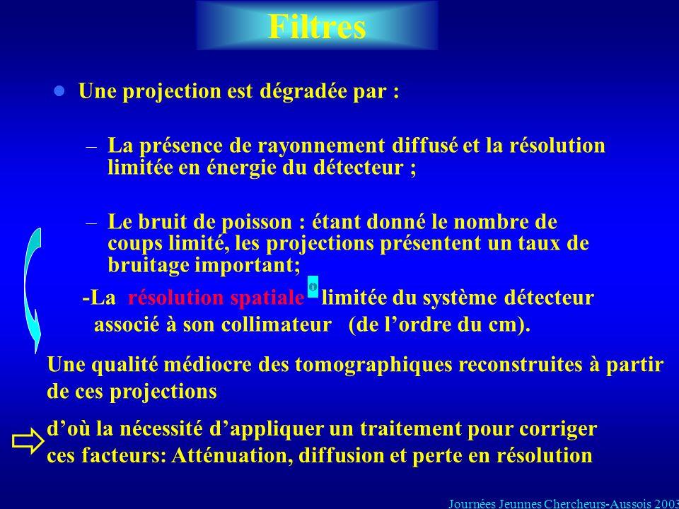 Filtres Une projection est dégradée par : – La présence de rayonnement diffusé et la résolution limitée en énergie du détecteur ; – Le bruit de poisso