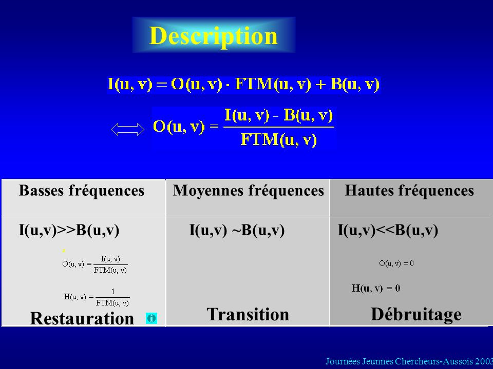 Description ² Basses fréquences Moyennes fréquences Hautes fréquences I(u,v)>>B(u,v) I(u,v) ~B(u,v) I(u,v)<<B(u,v) Restauration Débruitage Transition