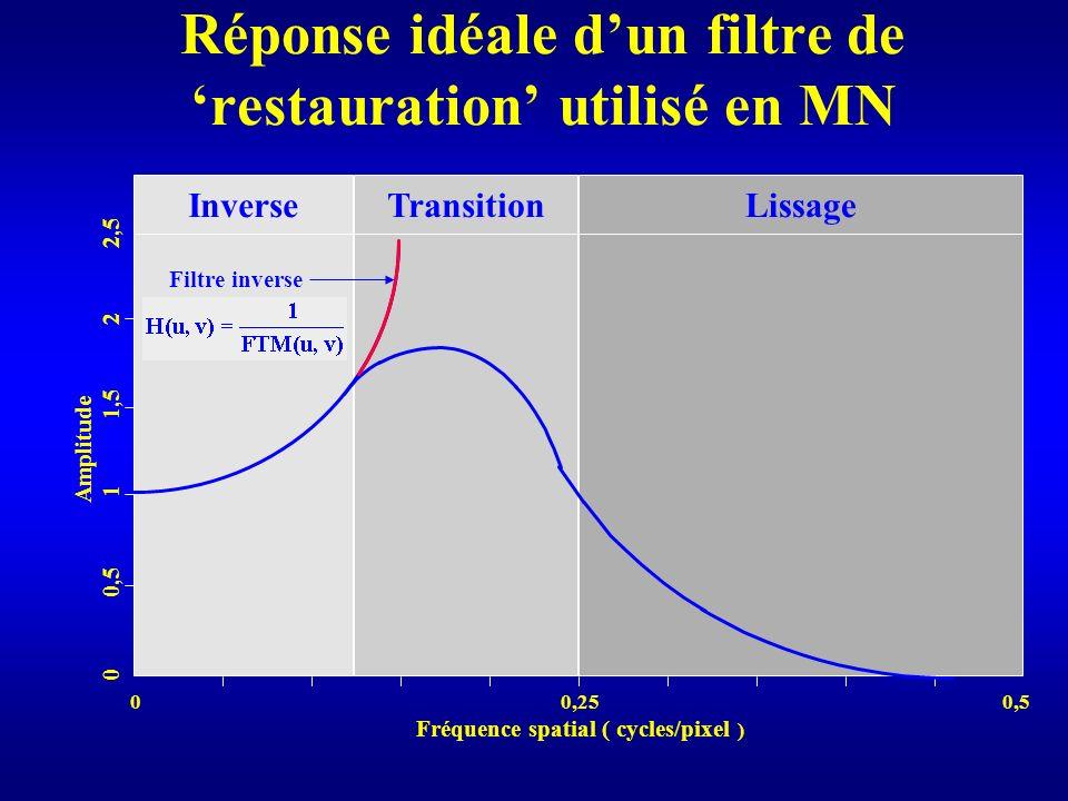 Réponse idéale dun filtre de restauration utilisé en MN InverseTransitionLissage 0 0,25 0,5 Fréquence spatial ( cycles/pixel ) Amplitude 0 0,5 1 1,5 2