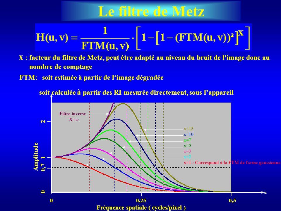 Amplitude 0 0,7 1 2 0 0,25 0,5 Fréquence spatiale ( cycles/pixel ) Filtre inverse X= u Le filtre de Metz x : facteur du filtre de Metz, peut être adap