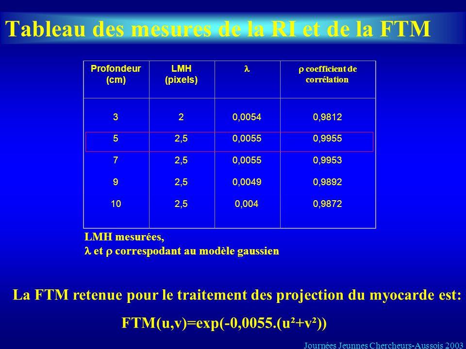 Tableau des mesures de la RI et de la FTM Profondeur (cm) LMH (pixels) coefficient de corrélation 3 5 7 9 10 2 2,5 2,5 2,5 2,5 0,0054 0,0055 0,0055 0,