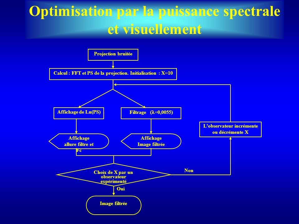 Optimisation par la puissance spectrale et visuellement Image filtrée Lobservateur incrémente ou décrémente X Projection bruitée Affichage Image filtr