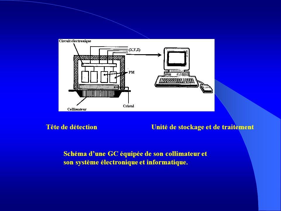 Tête de détectionUnité de stockage et de traitement Schéma dune GC équipée de son collimateur et son système électronique et informatique.