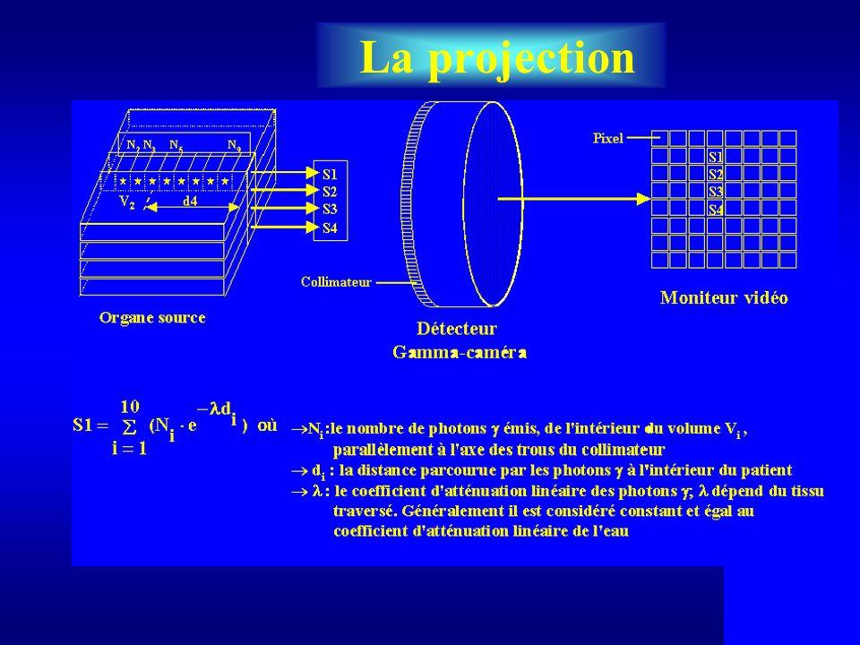 Modèle mathématique dune projection RI : Réponse impulsionnelle de la gamma caméra.