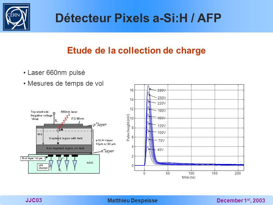 JJC03 Matthieu DespeisseDecember 1 st, 2003 Détecteur Pixels a-Si:H / AFP Résultats observés 2 composantes dans la collection de charge: 1 rapide (5ns) + 1 lente (150ns) extraction du μ.N d = 1.45×10 15 cm -1.V -1.s -1 Collection des e - Collection des h +