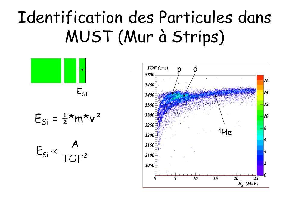 Identification des Particules dans MUST (Mur à Strips) E Si E Si = ½*m*v² pd 4 He