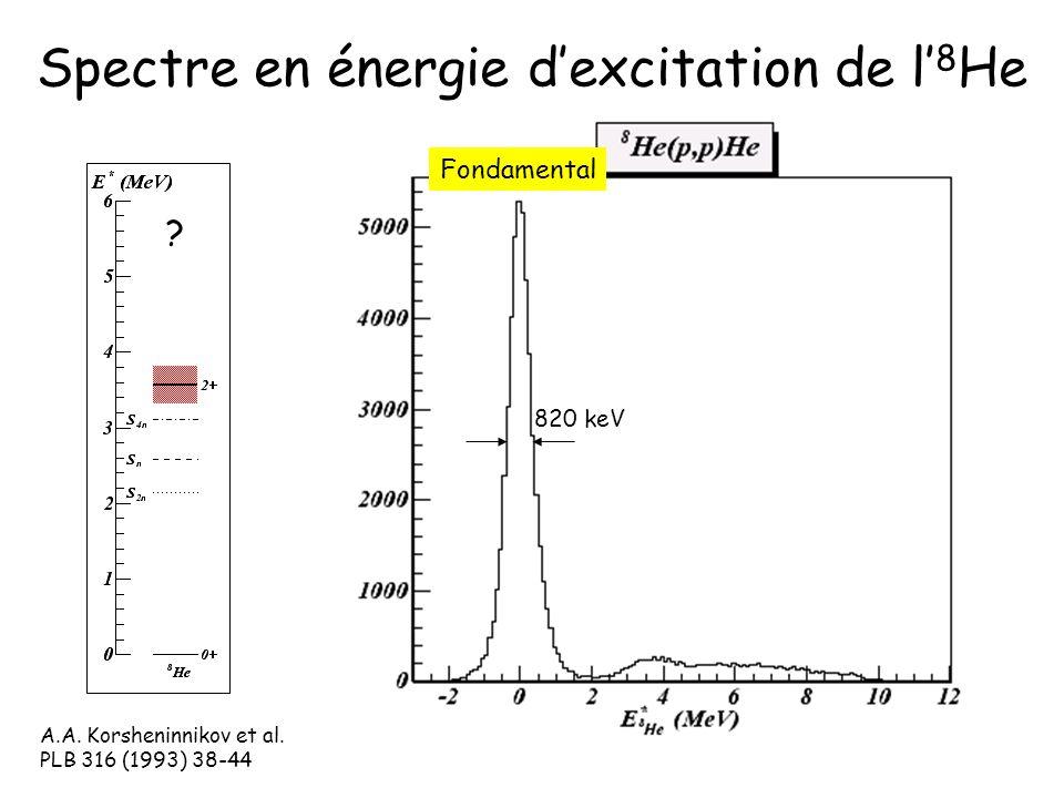 Spectre en énergie dexcitation de l 8 He Fondamental 820 keV A.A. Korsheninnikov et al. PLB 316 (1993) 38-44 ?