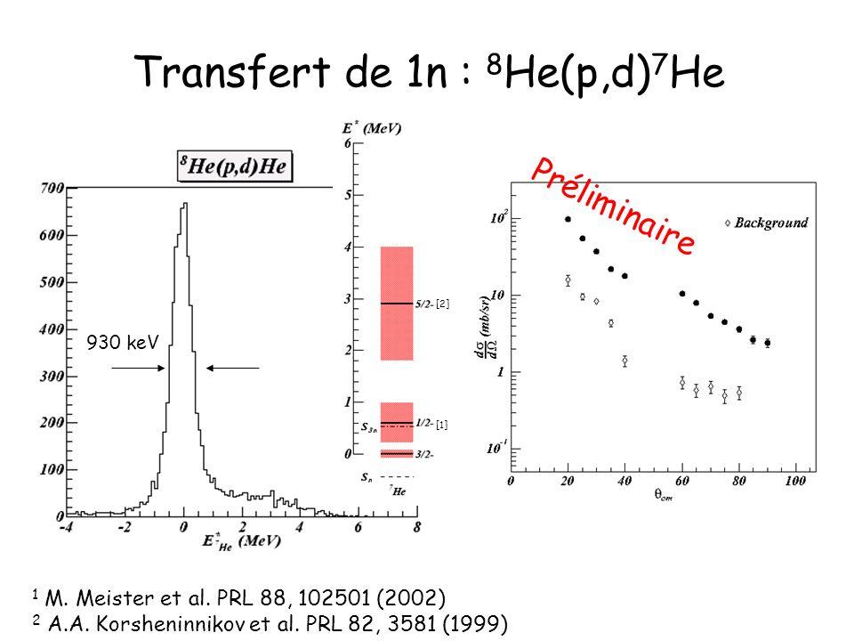 Transfert de 1n : 8 He(p,d) 7 He 1 M. Meister et al. PRL 88, 102501 (2002) 2 A.A. Korsheninnikov et al. PRL 82, 3581 (1999) 930 keV [2] [1] Préliminai