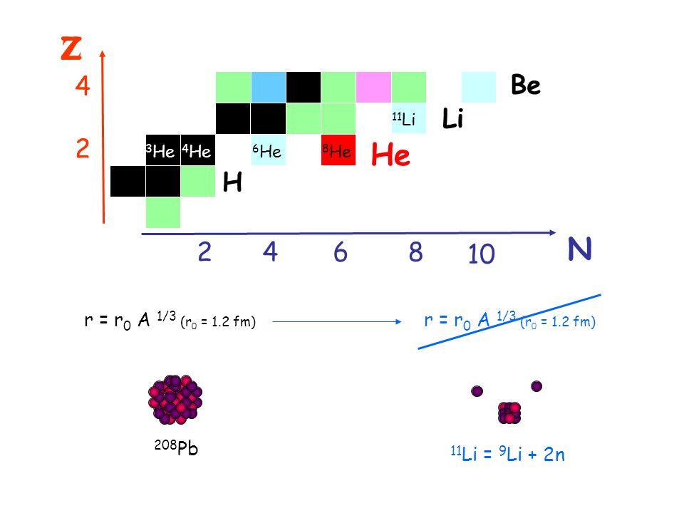 Z Z N 2468 10 2 4 Be Li He H 8 He r = r 0 A 1/3 (r 0 = 1.2 fm) 208 Pb 11 Li = 9 Li + 2n 6 He 4 He 3 He 11 Li