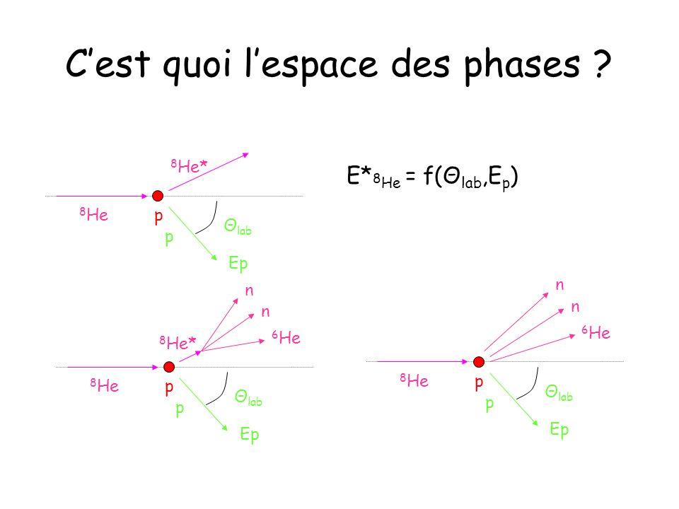 Cest quoi lespace des phases ? E* 8 He = f(Θ lab,E p ) 8 He 8 He* p Θ lab Ep p 8 He 8 He* p Θ lab Ep p 6 He n n 8 He p Θ lab Ep p 6 He n n
