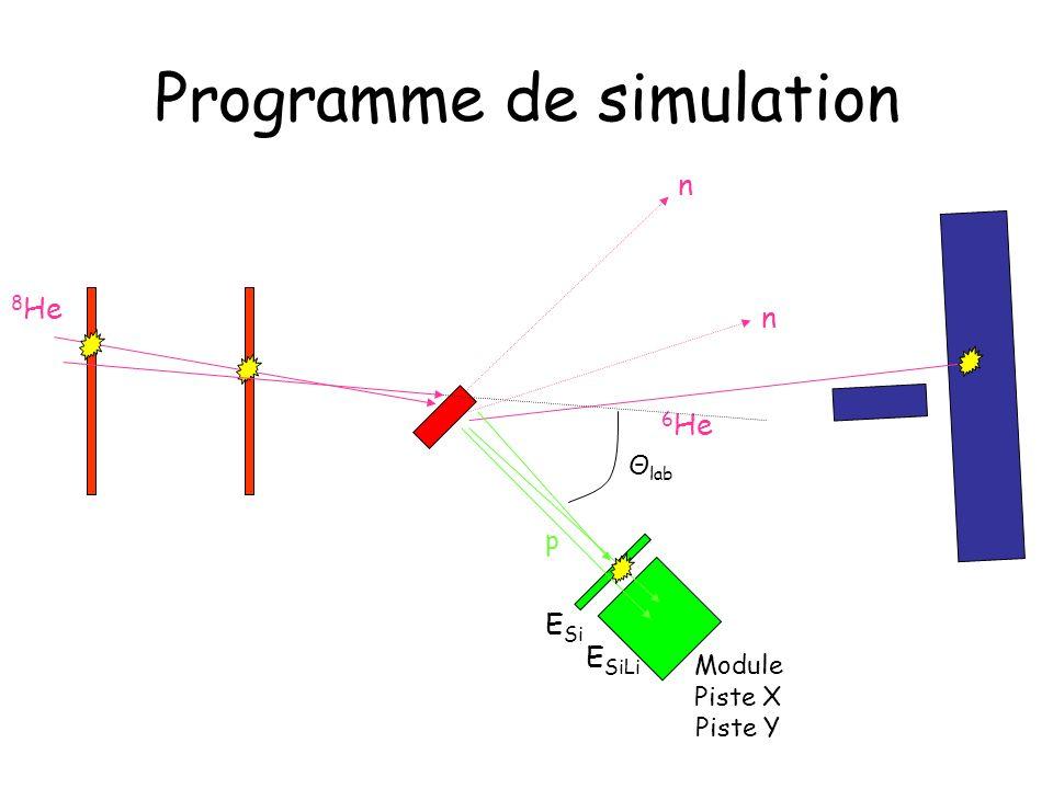 Programme de simulation 8 He p p 6 He n n E Si E SiLi Module Piste X Piste Y Θ lab