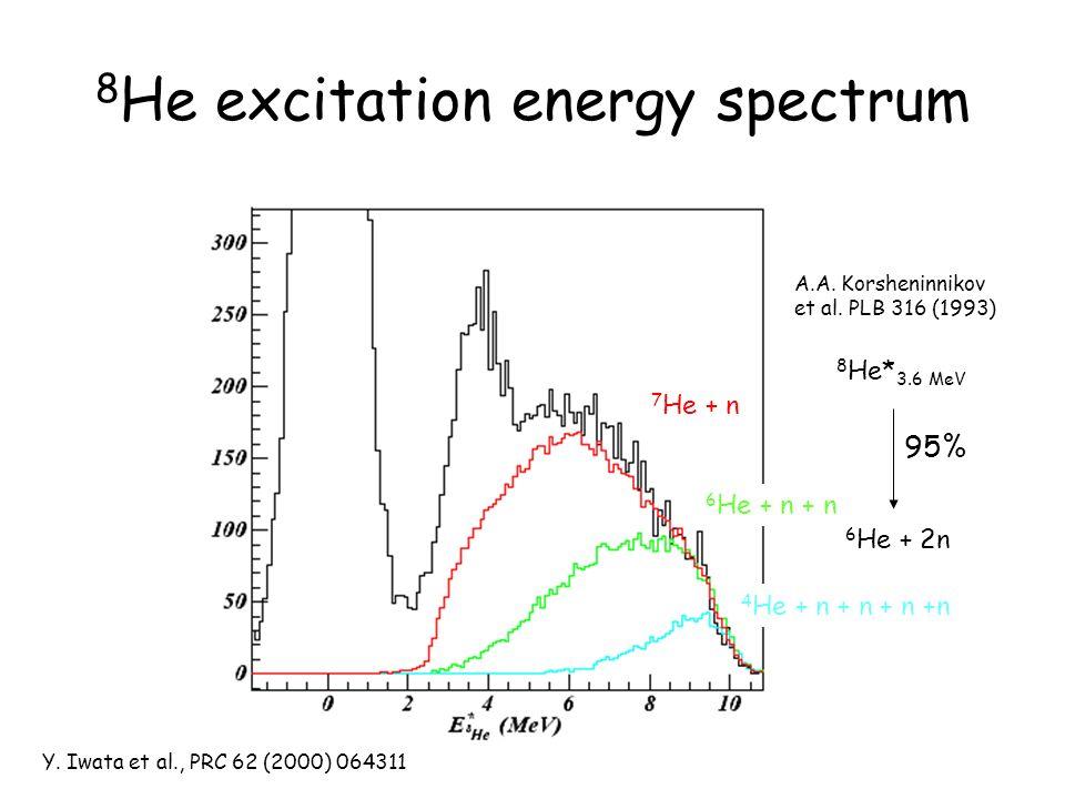 8 He excitation energy spectrum 6 He + n + n 4 He + n + n + n +n 7 He + n Y. Iwata et al., PRC 62 (2000) 064311 6 He + 2n 95% A.A. Korsheninnikov et a