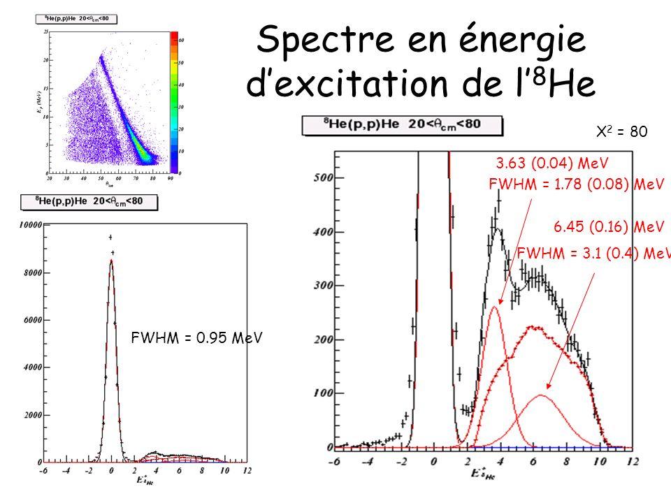 Spectre en énergie dexcitation de l 8 He FWHM = 0.95 MeV 3.63 (0.04) MeV FWHM = 1.78 (0.08) MeV Χ 2 = 80 6.45 (0.16) MeV FWHM = 3.1 (0.4) MeV