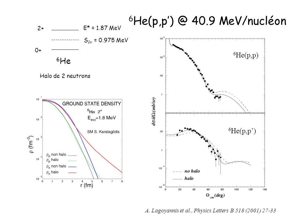 6 He(p,p) @ 40.9 MeV/nucléon S 2n = 0.975 MeV E* = 1.87 MeV 2+ 0+ 6 He Halo de 2 neutrons A. Lagoyannis et al., Physics Letters B 518 (2001) 27-33 6 H
