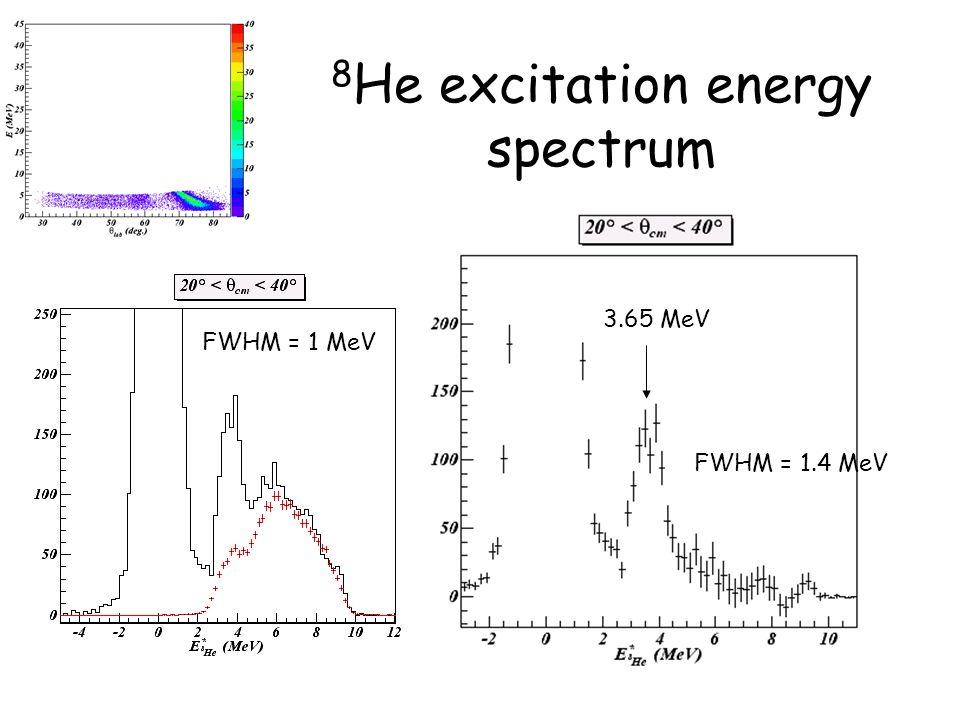 8 He excitation energy spectrum FWHM = 1 MeV 3.65 MeV FWHM = 1.4 MeV