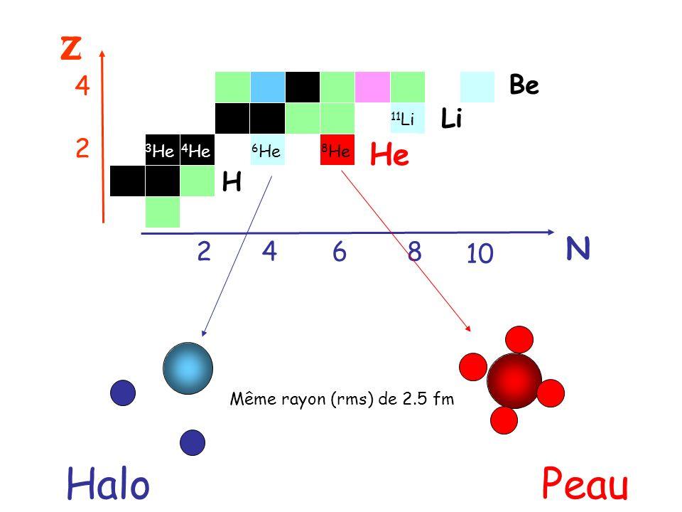 Spectre en énergie dexcitation de l 8 He FWHM = 0.95 MeV 3.63 (0.03) MeV FWHM = 1.87 (0.08) MeV Χ 2 = 136