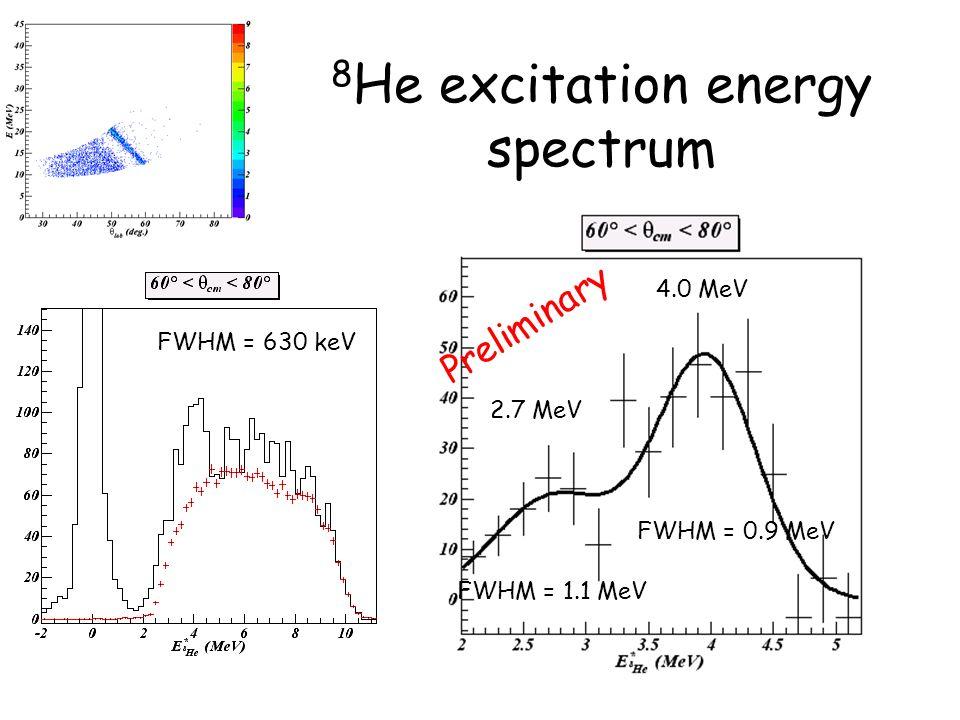 8 He excitation energy spectrum FWHM = 630 keV 2.7 MeV 4.0 MeV FWHM = 1.1 MeV FWHM = 0.9 MeV Preliminary