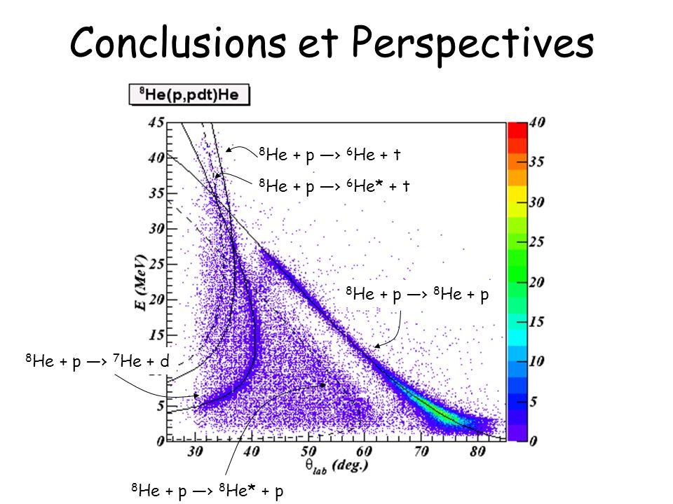 Conclusions et Perspectives 8 He + p 8 He + p 8 He* + p 8 He + p 7 He + d 8 He + p 6 He + t 8 He + p 6 He* + t