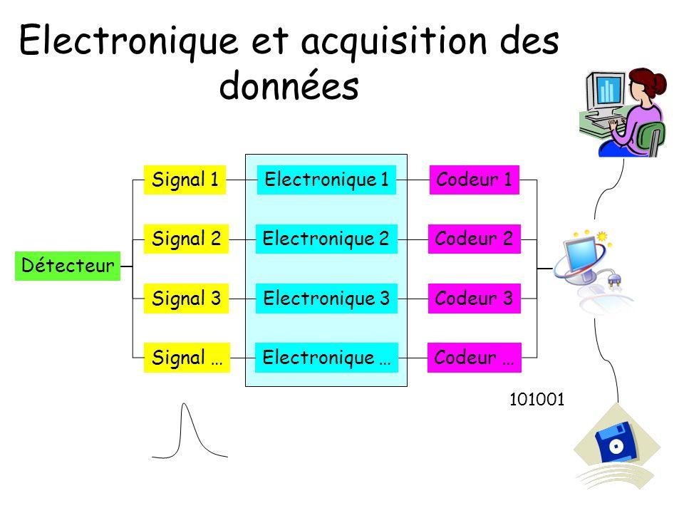 Electronique et acquisition des données Détecteur Signal 1 Signal 2 Signal 3 Signal … Codeur 1 Codeur 2 Codeur 3 Codeur … Electronique 1 Electronique