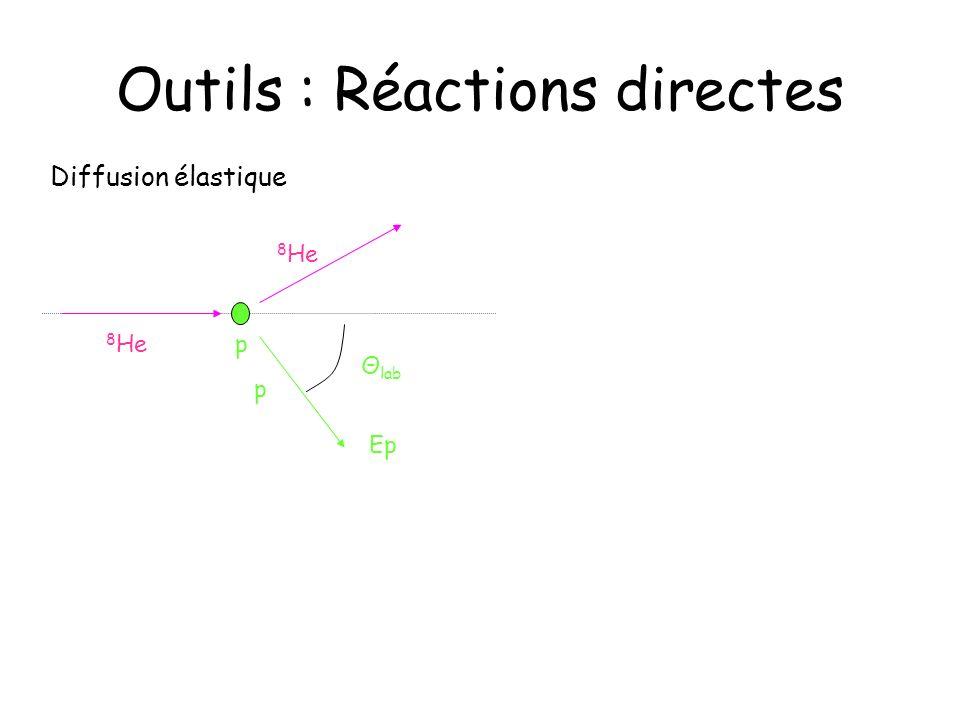 Outils : Réactions directes Diffusion inélastique 8 He* 8 He p Θ lab Ep p 7 He Transfert de nucléon(s) 8 He d Θ lab Ed p Section efficace différentielle Probabilité dinteraction =