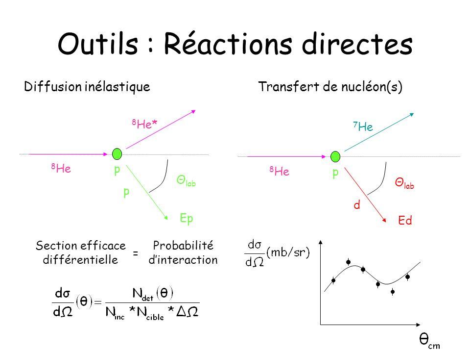 Outils : Réactions directes Diffusion inélastique 8 He* 8 He p Θ lab Ep p 7 He Transfert de nucléon(s) 8 He d Θ lab Ed p Section efficace différentiel