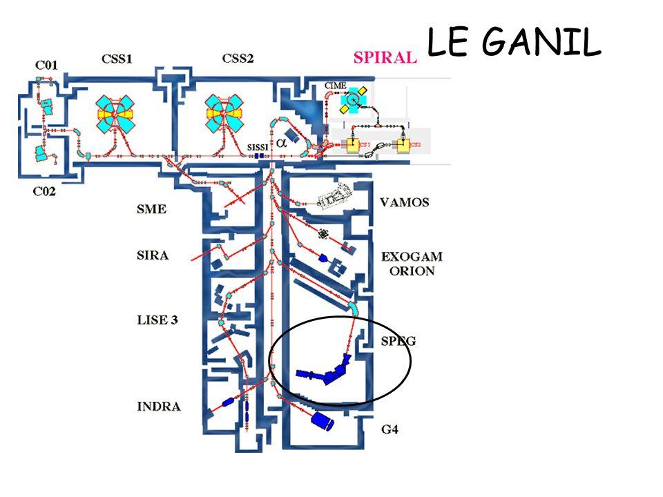 CATS (Chambre A Trajectoires de Saclay) Xc = 1.0 mm Yc = 0.8 mm X CATS = 0.8 mm Y CATS = 0.6 mm