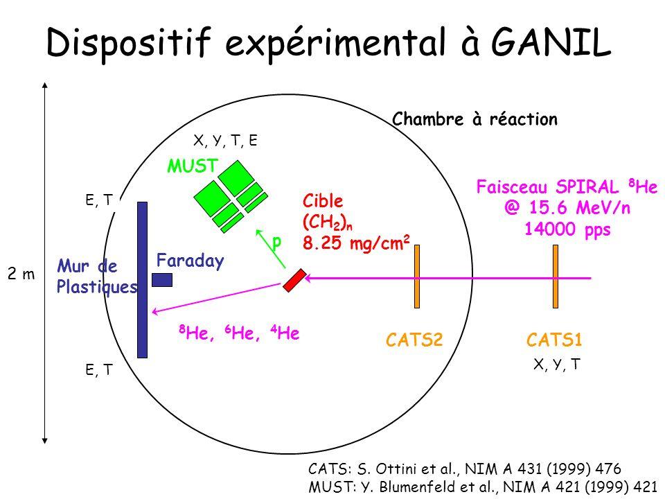 Dispositif expérimental à GANIL Faisceau SPIRAL 8 He @ 15.6 MeV/n 14000 pps Chambre à réaction Mur de Plastiques CATS1CATS2 8 He, 6 He, 4 He Cible (CH