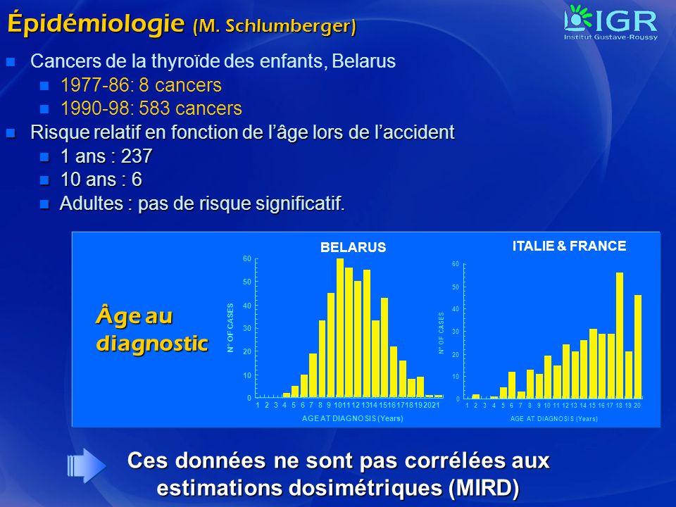 Épidémiologie (M. Schlumberger) Cancers de la thyroïde des enfants, Belarus 1977-86: 8 cancers 1990-98: 583 cancers Risque relatif en fonction de lâge
