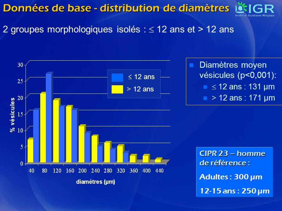 Données de base - distribution de diamètres Diamètres moyen vésicules (p<0,001): 12 ans : 131 µm > 12 ans : 171 µm 12 ans > 12 ans CIPR 23 – homme de