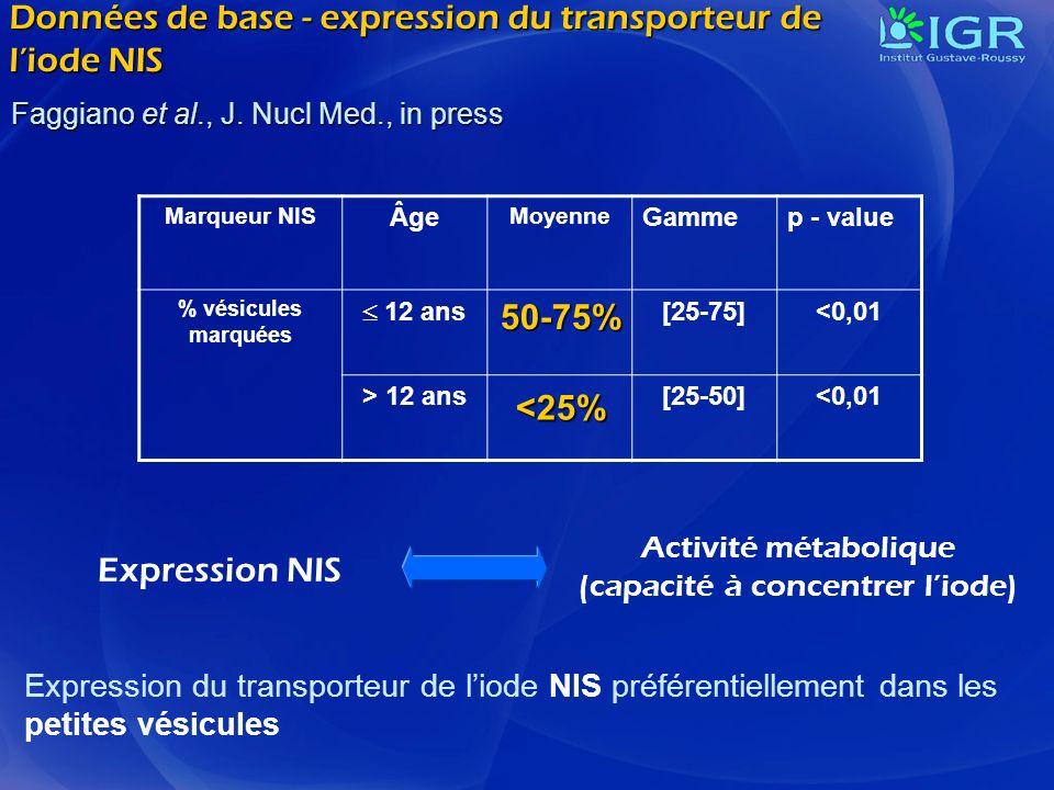 Données de base - expression du transporteur de liode NIS Expression du transporteur de liode NIS préférentiellement dans les petites vésicules Marque