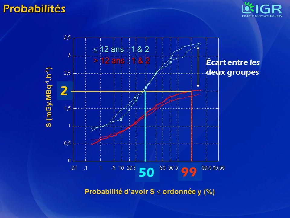 Probabilités 12 ans : 1 & 2 12 ans : 1 & 2 > 12 ans : 1 & 2 Probabilité davoir S ordonnée y (%) S (mGy.MBq -1.h -1 ) 2 50 99 Écart entre les deux grou