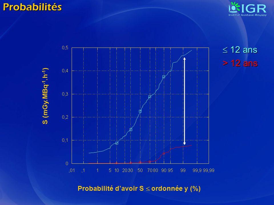 Probabilités Probabilité davoir S ordonnée y (%) S (mGy.MBq -1.h -1 ) 12 ans 12 ans > 12 ans