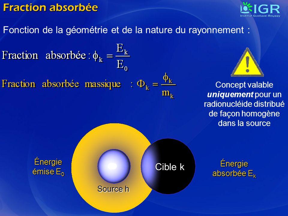 Cible k Source h Énergie émise E 0 Énergie absorbée E k Fraction absorbée Fonction de la géométrie et de la nature du rayonnement : Concept valable un