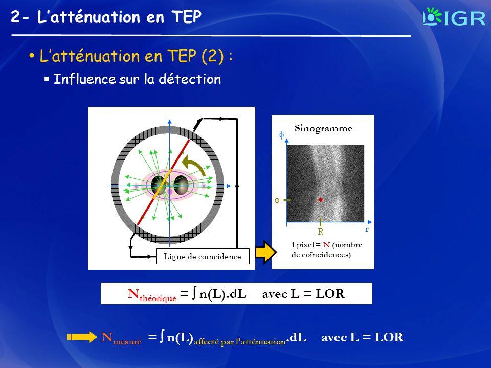 2- Latténuation en TEP Influence sur la détection N théorique = n(L).dL avec L = LOR Ligne de coïncidence 1 pixel = N (nombre de coïncidences) R r Sin