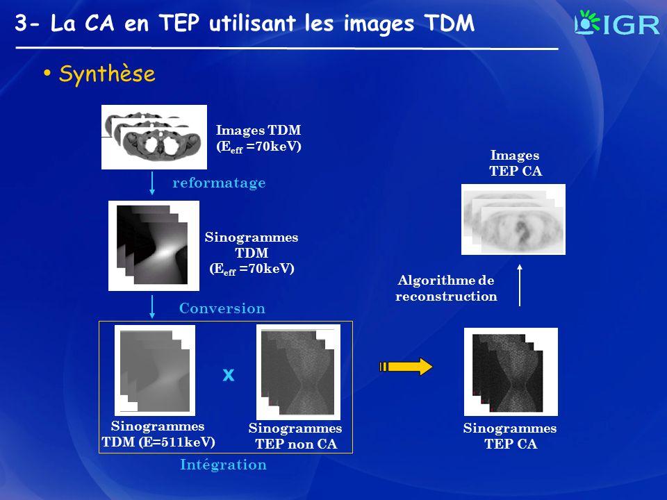 Synthèse 3- La CA en TEP utilisant les images TDM Images TDM (E eff =70keV) Sinogrammes TDM (E eff =70keV) Images TEP CA Algorithme de reconstruction