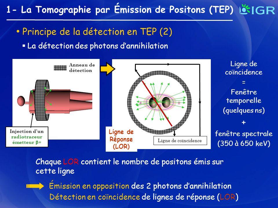 1- La Tomographie par Émission de Positons (TEP) Principe de la détection en TEP (2) Injection dun radiotraceur émetteur + Ligne de coïncidence Détect