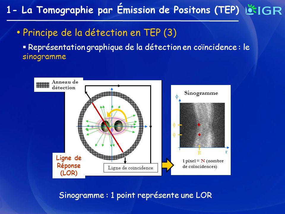 1- La Tomographie par Émission de Positons (TEP) Principe de la détection en TEP (3) Représentation graphique de la détection en coïncidence : le sino