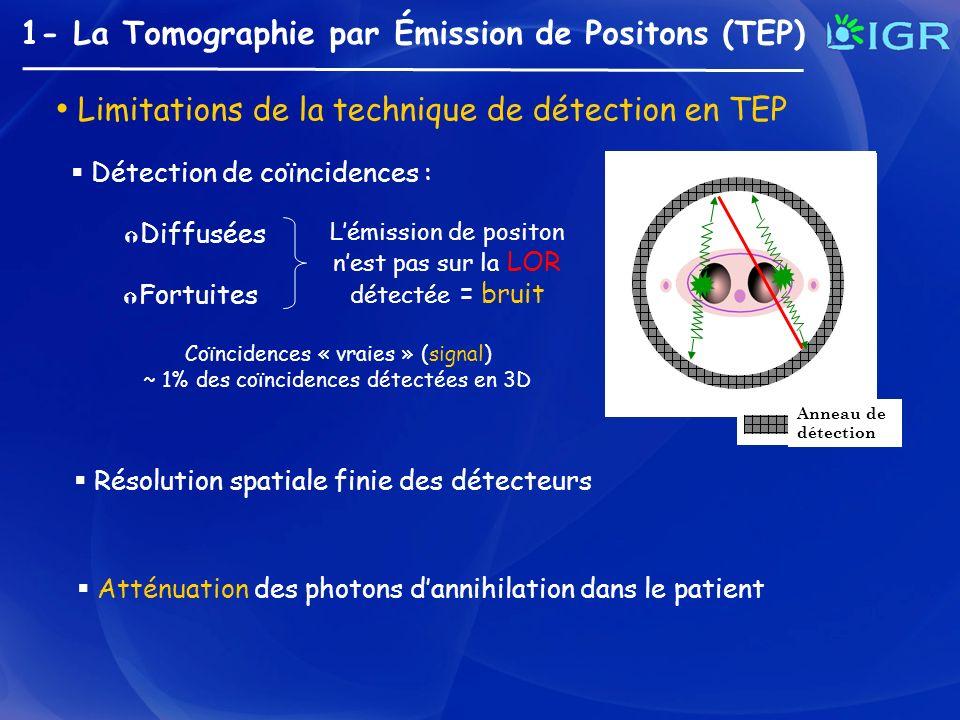 2- Latténuation en TEP Atténuation des photons dannihilation (511 keV) Latténuation en TEP : - Ne dépend pas du lieu démission sur la LOR à lintérieur de lobjet ; - Dépend uniquement de la densité du milieu atténuant sur la LOR.