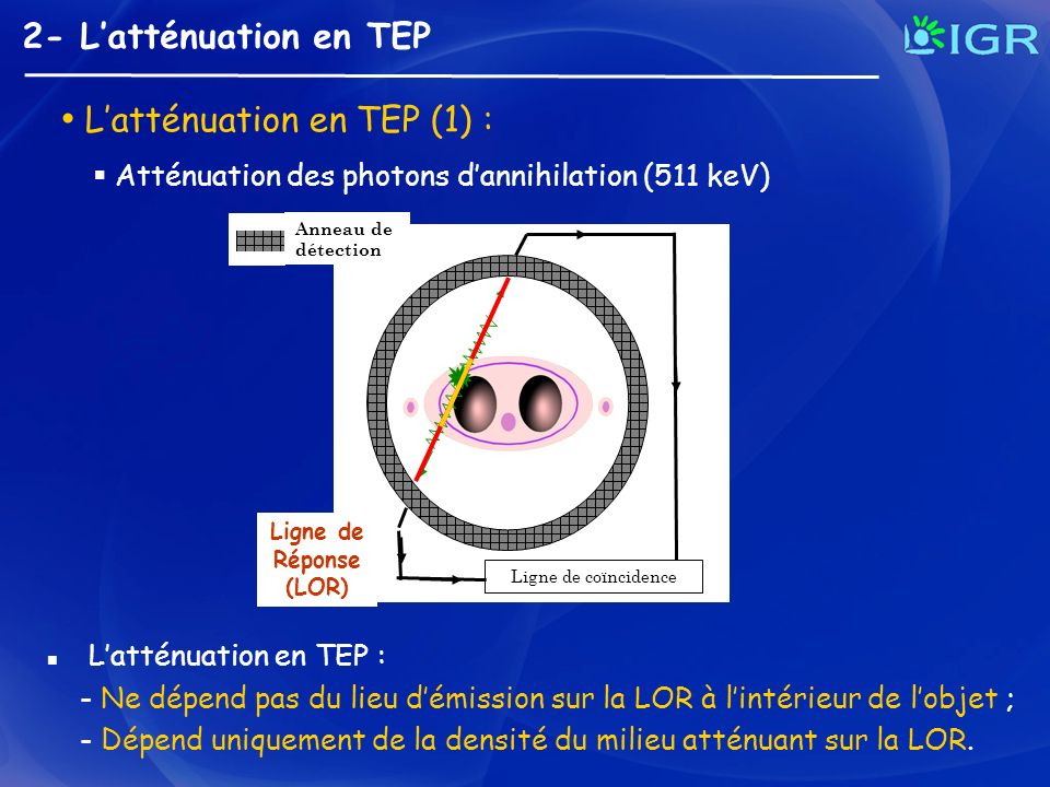 2- Latténuation en TEP Influence sur la détection N théorique = n(L).dL avec L = LOR Ligne de coïncidence 1 pixel = N (nombre de coïncidences) R r Sinogramme N mesuré = n(L) affecté par latténuation.dL avec L = LOR Latténuation en TEP (2) :