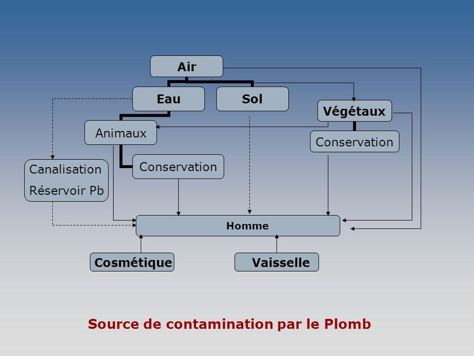 Canalisation Réservoir Pb CosmétiqueVaisselle Source de contamination par le Plomb