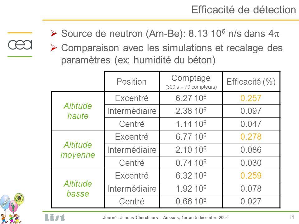 Journée Jeunes Chercheurs – Aussois, 1er au 5 décembre 2003 11 Efficacité de détection Source de neutron (Am-Be): 8.13 10 6 n/s dans 4 Comparaison avec les simulations et recalage des paramètres (ex: humidité du béton) Position Comptage (300 s – 70 compteurs) Efficacité (%) Altitude haute Excentré6.27 10 6 0.257 Intermédiaire2.38 10 6 0.097 Centré1.14 10 6 0.047 Altitude moyenne Excentré6.77 10 6 0.278 Intermédiaire2.10 10 6 0.086 Centré0.74 10 6 0.030 Altitude basse Excentré6.32 10 6 0.259 Intermédiaire1.92 10 6 0.078 Centré0.66 10 6 0.027