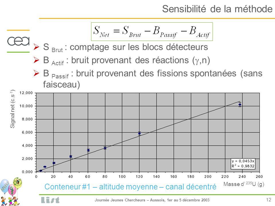 Journée Jeunes Chercheurs – Aussois, 1er au 5 décembre 2003 12 Sensibilité de la méthode S Brut : comptage sur les blocs détecteurs B Actif : bruit provenant des réactions (,n) B Passif : bruit provenant des fissions spontanées (sans faisceau) Masse d 235 U (g) Signal net (c.s -1 ) Conteneur #1 – altitude moyenne – canal décentré