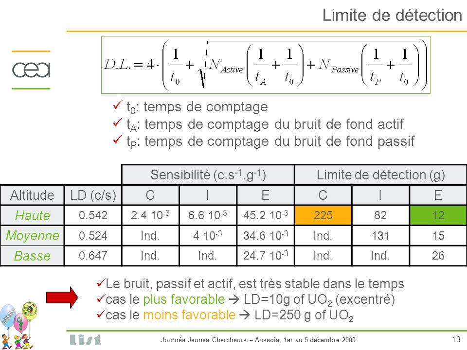 Journée Jeunes Chercheurs – Aussois, 1er au 5 décembre 2003 13 Limite de détection t 0 : temps de comptage t A : temps de comptage du bruit de fond actif t P : temps de comptage du bruit de fond passif Sensibilité (c.s -1.g -1 )Limite de détection (g) AltitudeLD (c/s)CIECIE Haute 0.5422.4 10 -3 6.6 10 -3 45.2 10 -3 2258212 Moyenne 0.524Ind.4 10 -3 34.6 10 -3 Ind.13115 Basse 0.647Ind.