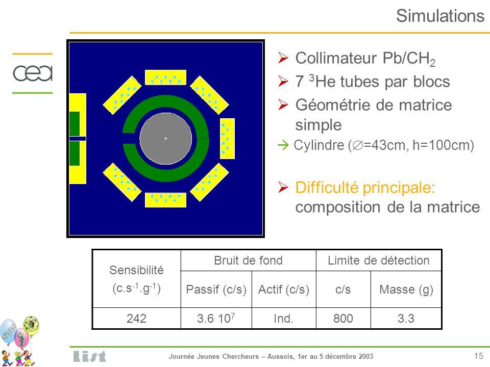 Journée Jeunes Chercheurs – Aussois, 1er au 5 décembre 2003 15 Simulations Collimateur Pb/CH 2 7 3 He tubes par blocs Géométrie de matrice simple Cylindre ( =43cm, h=100cm) Difficulté principale: composition de la matrice Sensibilité (c.s -1.g -1 ) Bruit de fondLimite de détection Passif (c/s)Actif (c/s)c/sMasse (g) 2423.6 10 7 Ind.8003.3