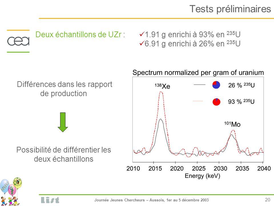 Journée Jeunes Chercheurs – Aussois, 1er au 5 décembre 2003 20 Tests préliminaires Deux échantillons de UZr : 1.91 g enrichi à 93% en 235 U 6.91 g enrichi à 26% en 235 U Différences dans les rapport de production Possibilité de différentier les deux échantillons