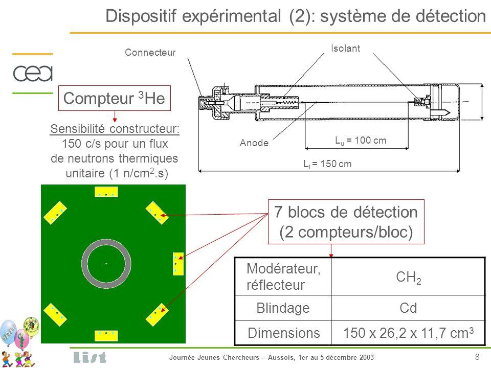 Journée Jeunes Chercheurs – Aussois, 1er au 5 décembre 2003 9 Dispositif expérimental (3): système dacquisition Paramètres dacquisition Longueur dimpulsion (2.5 à 4.5 µs) Fréquence (25, 50, 100 Hz) Temps dacquisition Temps total dirradiation
